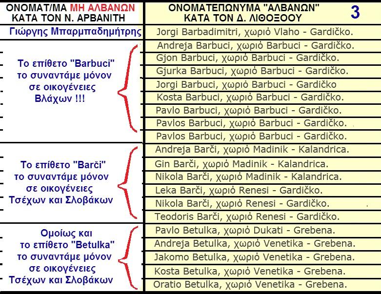ΛΙΘΟΞΟΟΥ Δ -ΠΕΡΙ ΑΛΒΑΝΙΚΩΝ ΟΝΟΜΑΤΕΠΩΝΥΜΩΝ ΠΕΛΟΠΟΝΝΗΣΟΥ 3