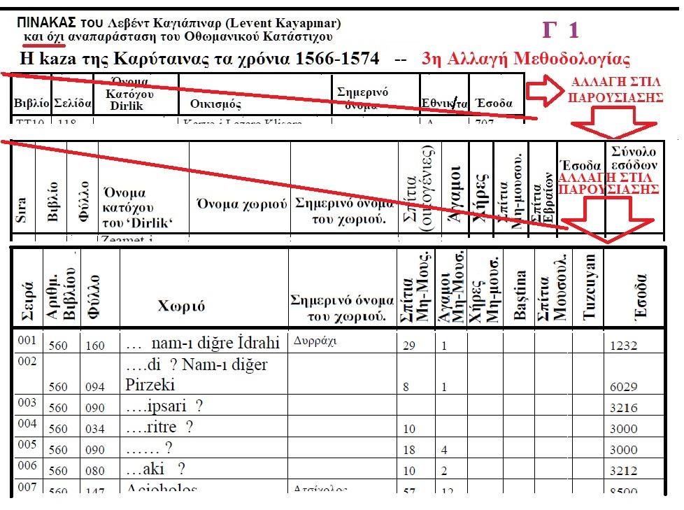 Η ΚΑΖΑ ΤΗΣ ΚΑΡΥΤΑΙΝΑΣ 1512-1520 ΚΑΤΑ ΤΟΝ ΤΟΥΡΚΟ ΛΕΒΕΝΤ ΚΑΓΙΑΠΙΝΑΡ Γ 1