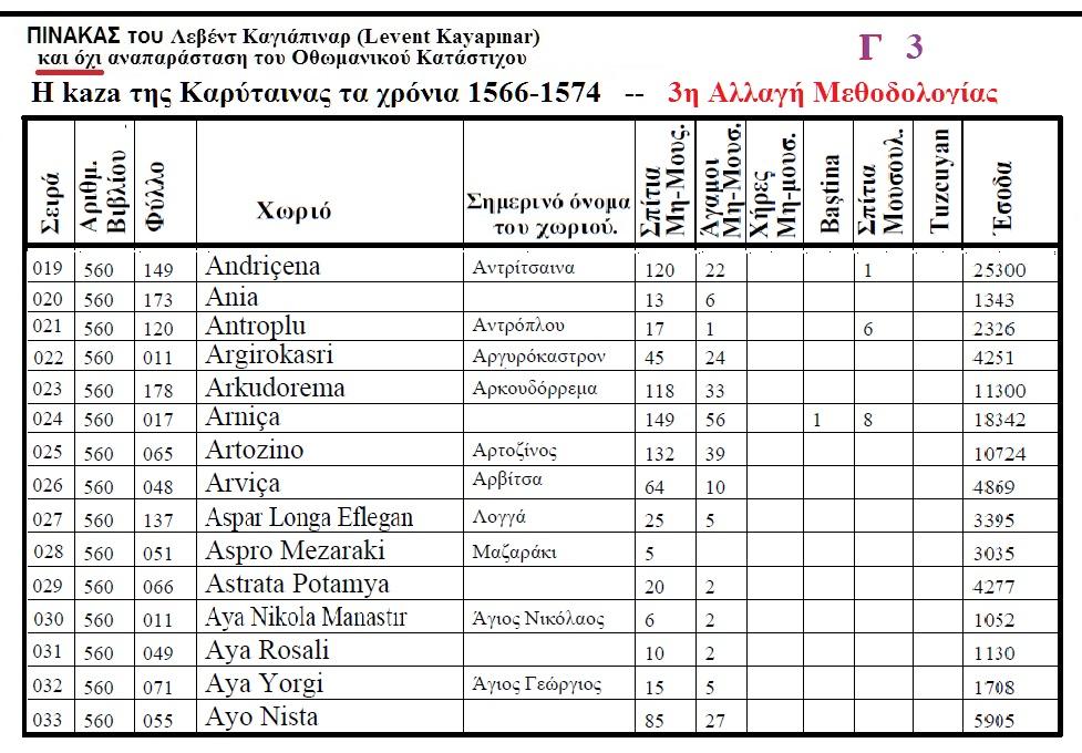 Η ΚΑΖΑ ΤΗΣ ΚΑΡΥΤΑΙΝΑΣ 1512-1520 ΚΑΤΑ ΤΟΝ ΤΟΥΡΚΟ ΛΕΒΕΝΤ ΚΑΓΙΑΠΙΝΑΡ Γ 3
