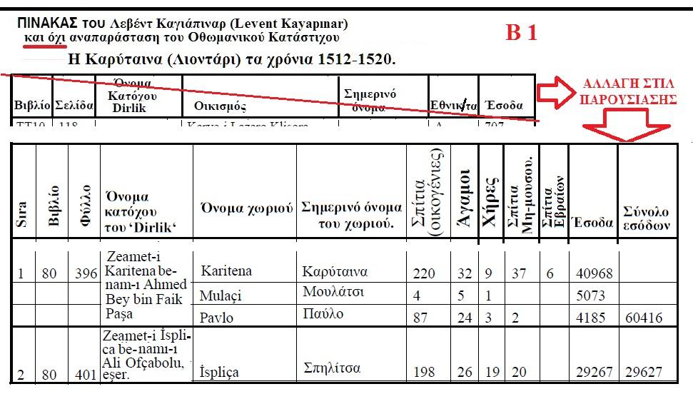 ΛΕΟΝΤΑΡΙΟΝ ΚΑΡΥΤΑΙΝΑ 1512-1520 ΚΑΤΑ ΤΟΝ ΤΟΥΡΚΟ ΛΕΒΕΝΤ ΚΑΓΙΑΠΙΝΑΡ Β 1