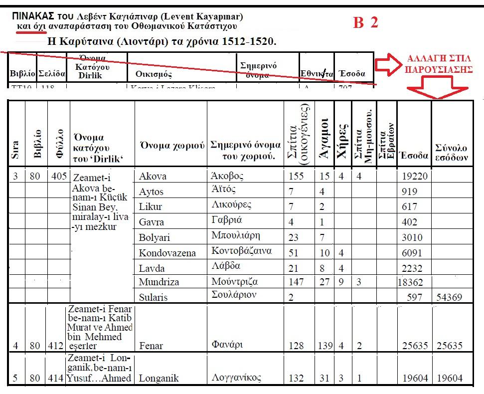 ΛΕΟΝΤΑΡΙΟΝ -ΚΑΡΥΤΑΙΝΑ 1512-1520 ΚΑΤΑ ΤΟΝ ΤΟΥΡΚΟ ΛΕΒΕΝΤ ΚΑΓΙΑΠΙΝΑΡ Β 2