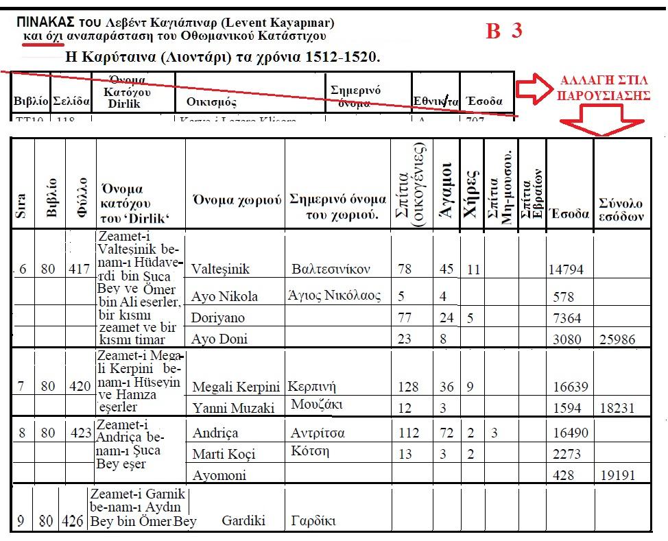 ΛΕΟΝΤΑΡΙΟΝ -ΚΑΡΥΤΑΙΝΑ 1512-1520 ΚΑΤΑ ΤΟΝ ΤΟΥΡΚΟ ΛΕΒΕΝΤ ΚΑΓΙΑΠΙΝΑΡ Β 3
